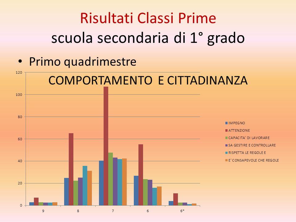 Risultati Classi Prime scuola secondaria di 1° grado Primo quadrimestre COMPORTAMENTO E CITTADINANZA