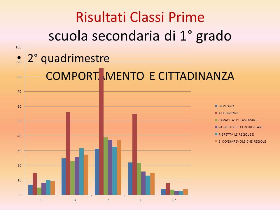 Risultati Classi Prime scuola secondaria di 1° grado 2° quadrimestre COMPORTAMENTO E CITTADINANZA