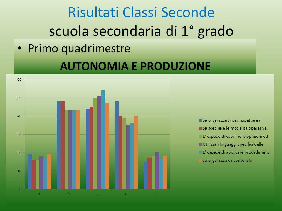Risultati Classi Seconde scuola secondaria di 1° grado Primo quadrimestre AUTONOMIA E PRODUZIONE