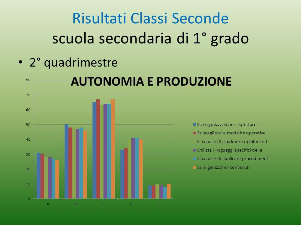 Risultati Classi Seconde scuola secondaria di 1° grado 2° quadrimestre AUTONOMIA E PRODUZIONE
