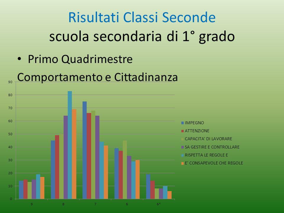 Risultati Classi Seconde scuola secondaria di 1° grado Primo Quadrimestre Comportamento e Cittadinanza