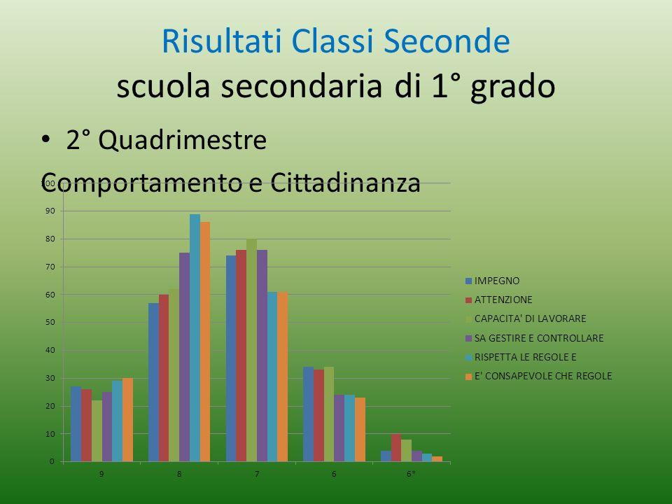 Risultati Classi Seconde scuola secondaria di 1° grado 2° Quadrimestre Comportamento e Cittadinanza
