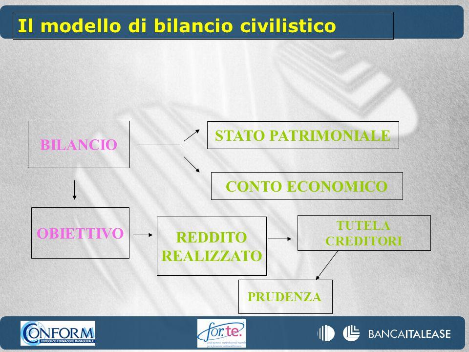 BILANCIO OBIETTIVO STATO PATRIMONIALE CONTO ECONOMICO REDDITO REALIZZATO TUTELA CREDITORI PRUDENZA Il modello di bilancio civilistico