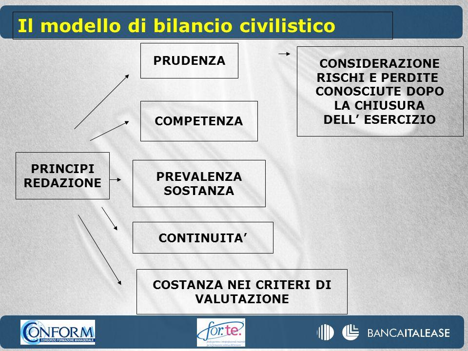 PRINCIPI REDAZIONE PRUDENZA COMPETENZA CONSIDERAZIONE RISCHI E PERDITE CONOSCIUTE DOPO LA CHIUSURA DELL ESERCIZIO PREVALENZA SOSTANZA CONTINUITA COSTANZA NEI CRITERI DI VALUTAZIONE Il modello di bilancio civilistico
