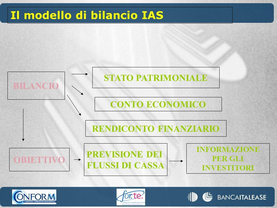 BILANCIO STATO PATRIMONIALE CONTO ECONOMICO RENDICONTO FINANZIARIO OBIETTIVO PREVISIONE DEI FLUSSI DI CASSA INFORMAZIONE PER GLI INVESTITORI Il modello di bilancio IAS