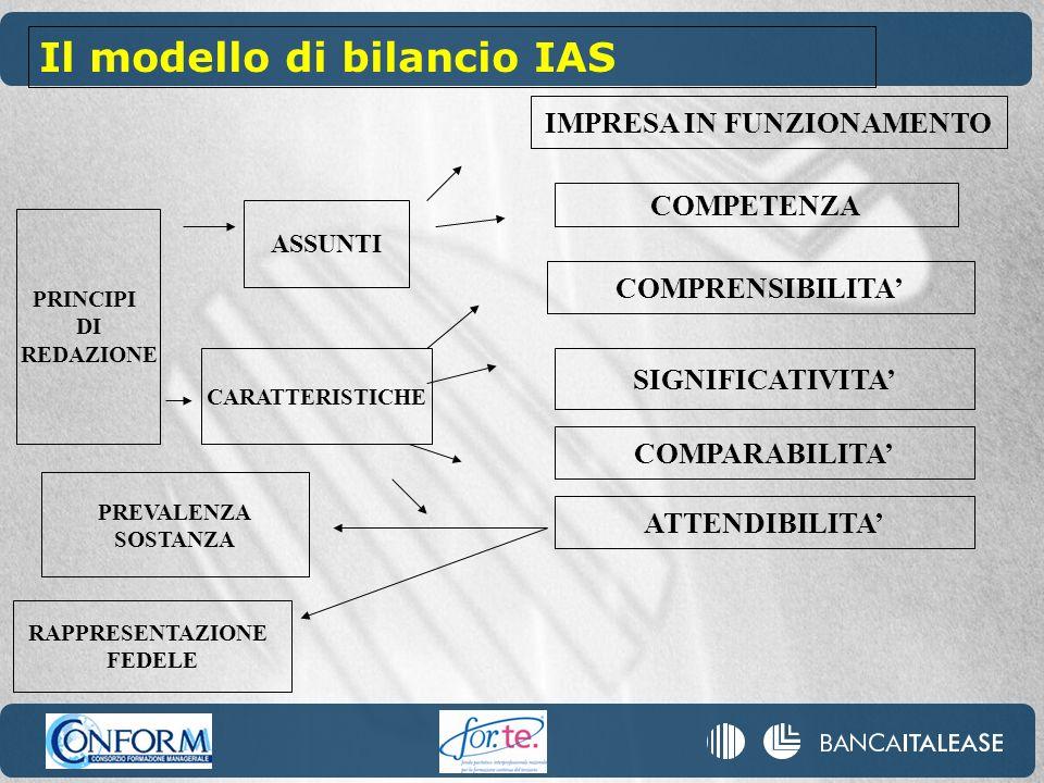 PRINCIPI DI REDAZIONE ASSUNTI CARATTERISTICHE IMPRESA IN FUNZIONAMENTO COMPETENZA COMPRENSIBILITA SIGNIFICATIVITA COMPARABILITA ATTENDIBILITA PREVALENZA SOSTANZA RAPPRESENTAZIONE FEDELE Il modello di bilancio IAS