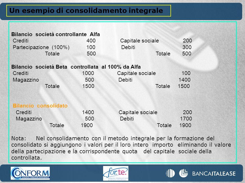 Bilancio società controllante Alfa Crediti 400 Capitale sociale 200 Partecipazione (100%) 100 Debiti 300 Totale 500 Totale 500 Bilancio società Beta c