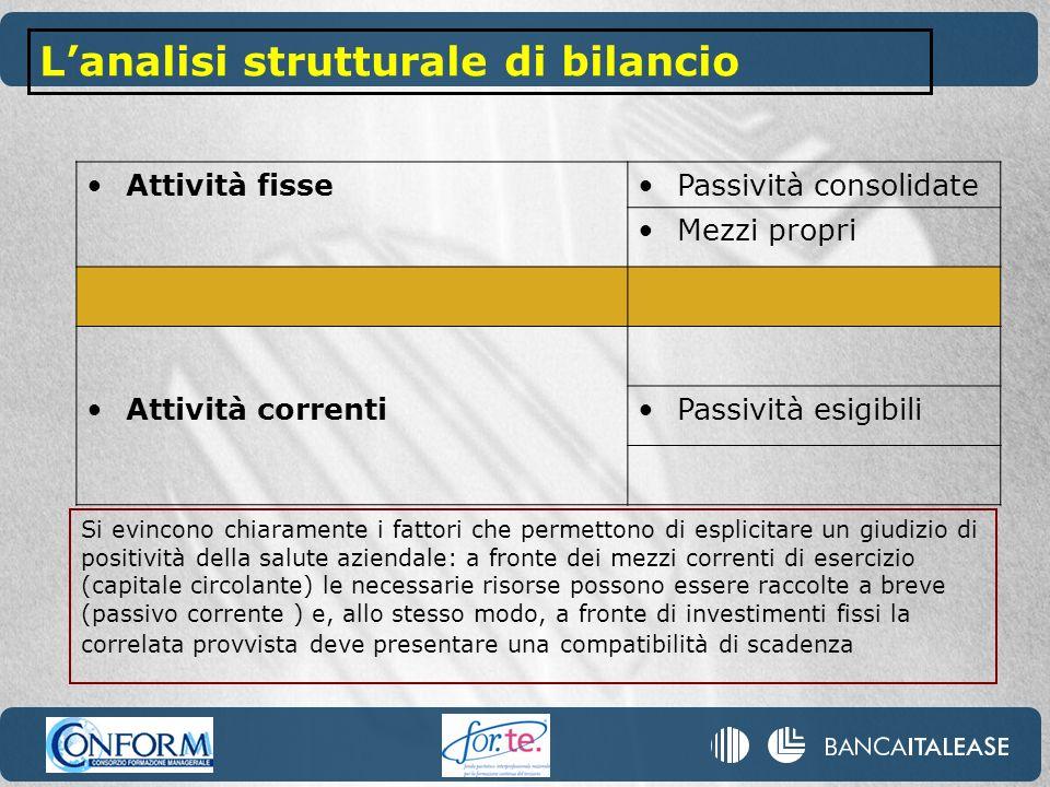 Attività fissePassività consolidate Mezzi propri Attività correntiPassività esigibili Si evincono chiaramente i fattori che permettono di esplicitare