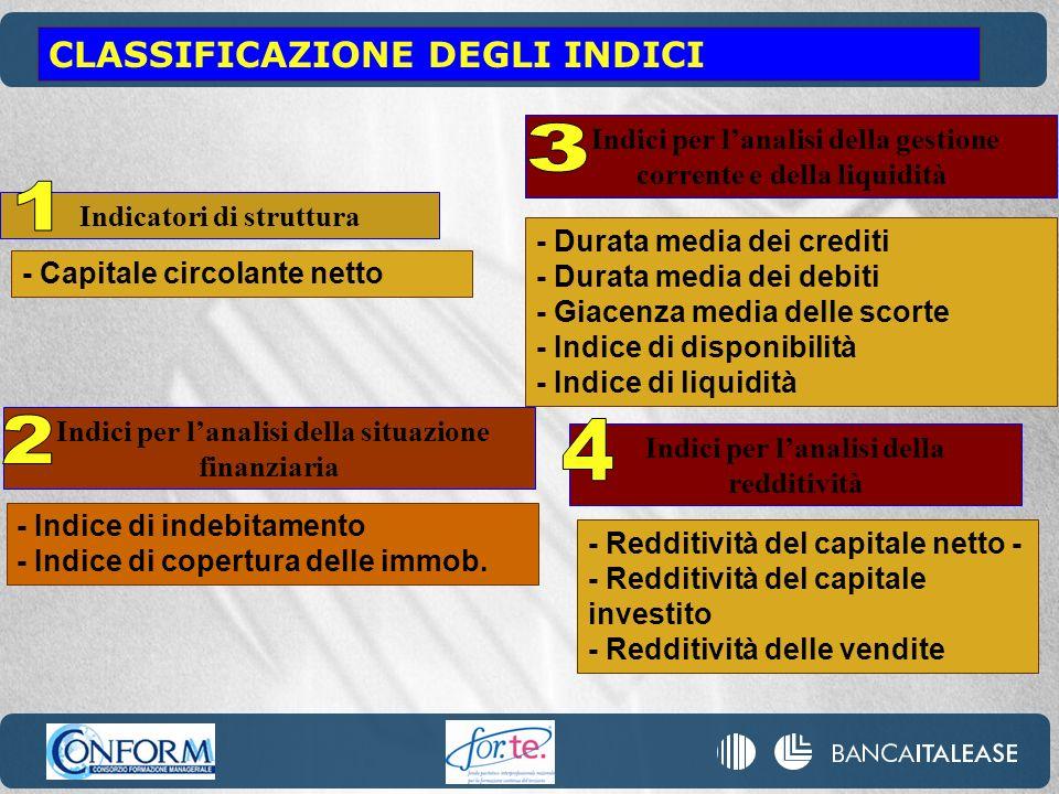 CLASSIFICAZIONE DEGLI INDICI - Capitale circolante netto Indicatori di struttura Indici per lanalisi della redditività - Redditività del capitale nett