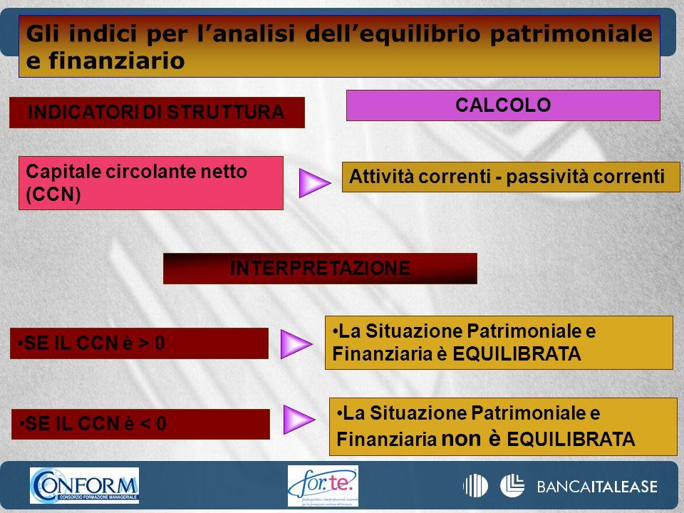 INDICATORI DI STRUTTURA Attività correnti - passività correnti Capitale circolante netto (CCN) CALCOLO INTERPRETAZIONE SE IL CCN è > 0 La Situazione P