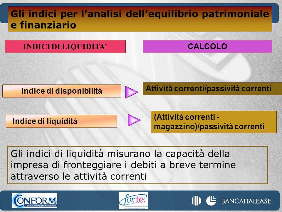 (Attività correnti - magazzino)/passività correnti CALCOLO Indice di liquidità INDICI DI LIQUIDITA Indice di disponibilità Attività correnti/passività