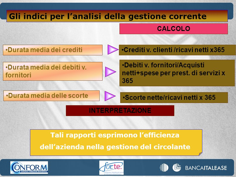 Crediti v. clienti /ricavi netti x365 CALCOLO Durata media dei crediti Durata media dei debiti v. fornitori Debiti v. fornitori/Acquisti netti+spese p