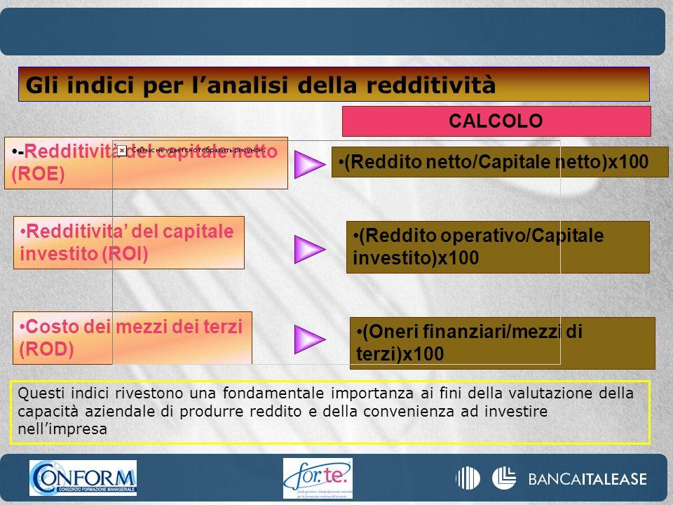 (Reddito netto/Capitale netto)x100 CALCOLO -Redditività del capitale netto (ROE) Redditivita del capitale investito (ROI) (Reddito operativo/Capitale