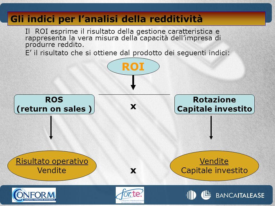 Il ROI esprime il risultato della gestione caratteristica e rappresenta la vera misura della capacità dellimpresa di produrre reddito. E il risultato