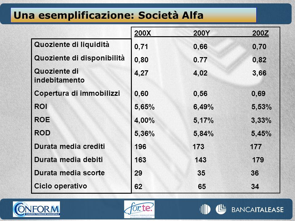 Una esemplificazione: Società Alfa Quoziente di liquidità Quoziente di disponibilità Quoziente di indebitamento Copertura di immobilizzi ROI ROE ROD D