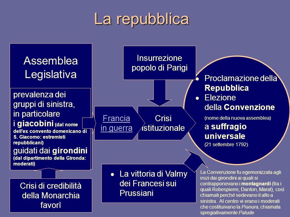 La repubblica Proclamazione della Repubblica Elezione della Convenzione (nome della nuova assemblea) a suffragio universale (21 settembre 1792) Assemb