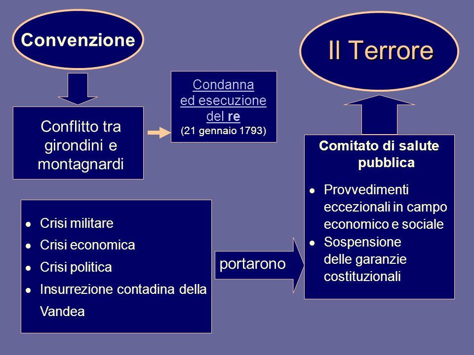 portarono Comitato di salute pubblica Provvedimenti eccezionali in campo economico e sociale Sospensione delle garanzie costituzionali Il Terrore Conf