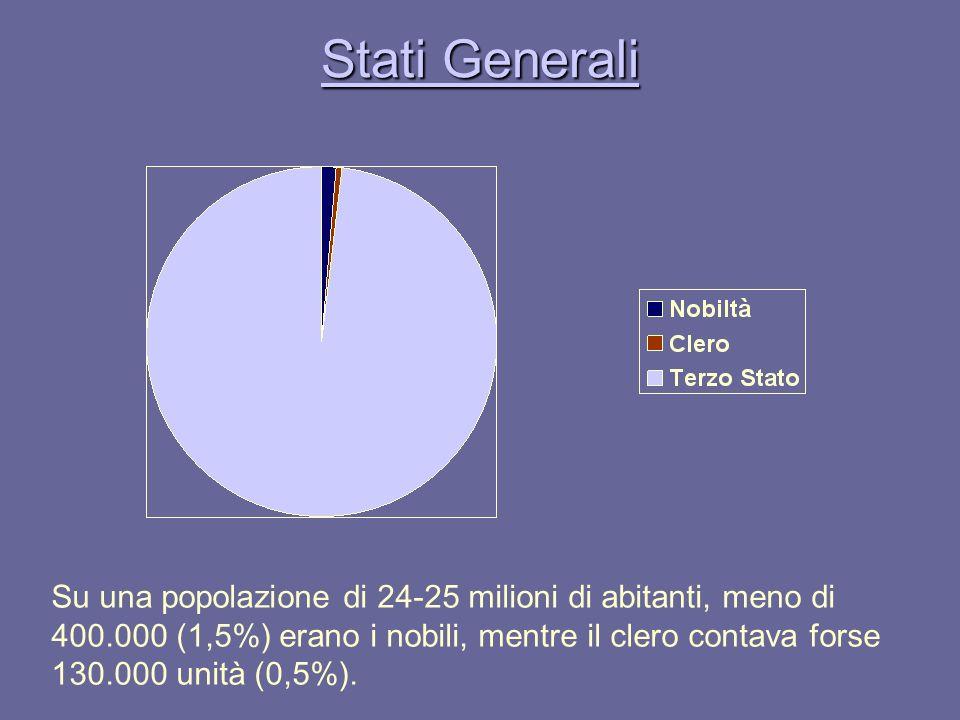 Stati Generali Stati Generali Su una popolazione di 24-25 milioni di abitanti, meno di 400.000 (1,5%) erano i nobili, mentre il clero contava forse 13