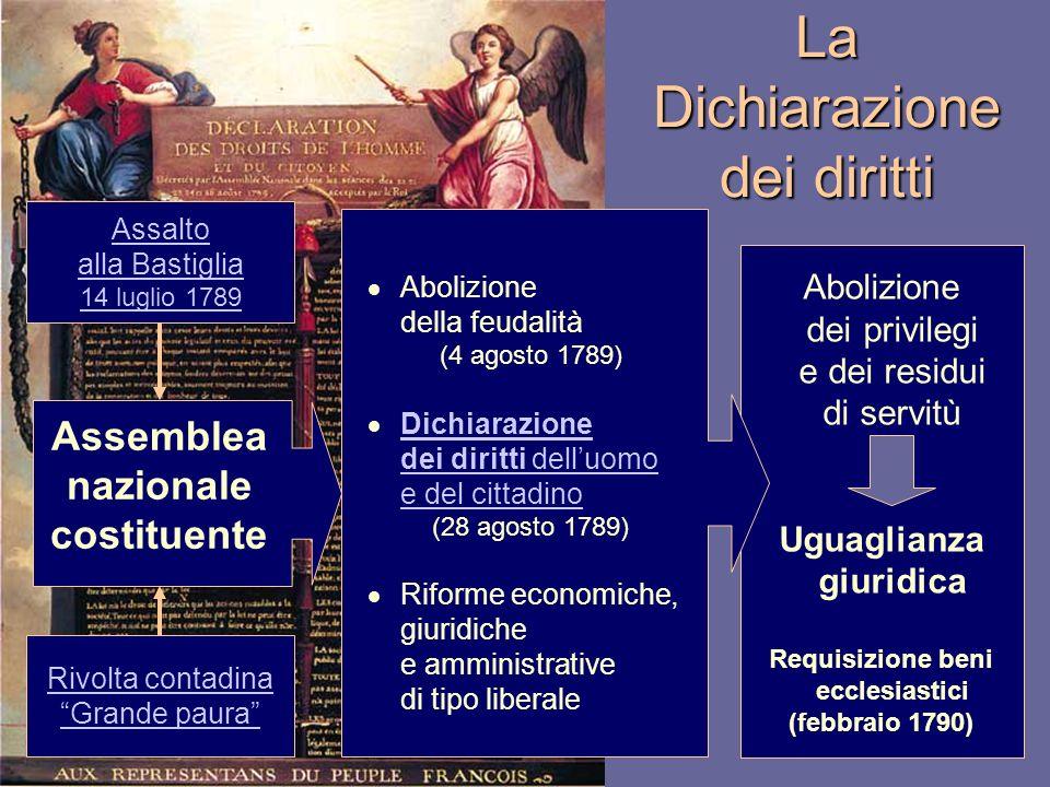 Abolizione dei privilegi e dei residui di servitù Uguaglianza giuridica Requisizione beni ecclesiastici (febbraio 1790) La Dichiarazione dei diritti A