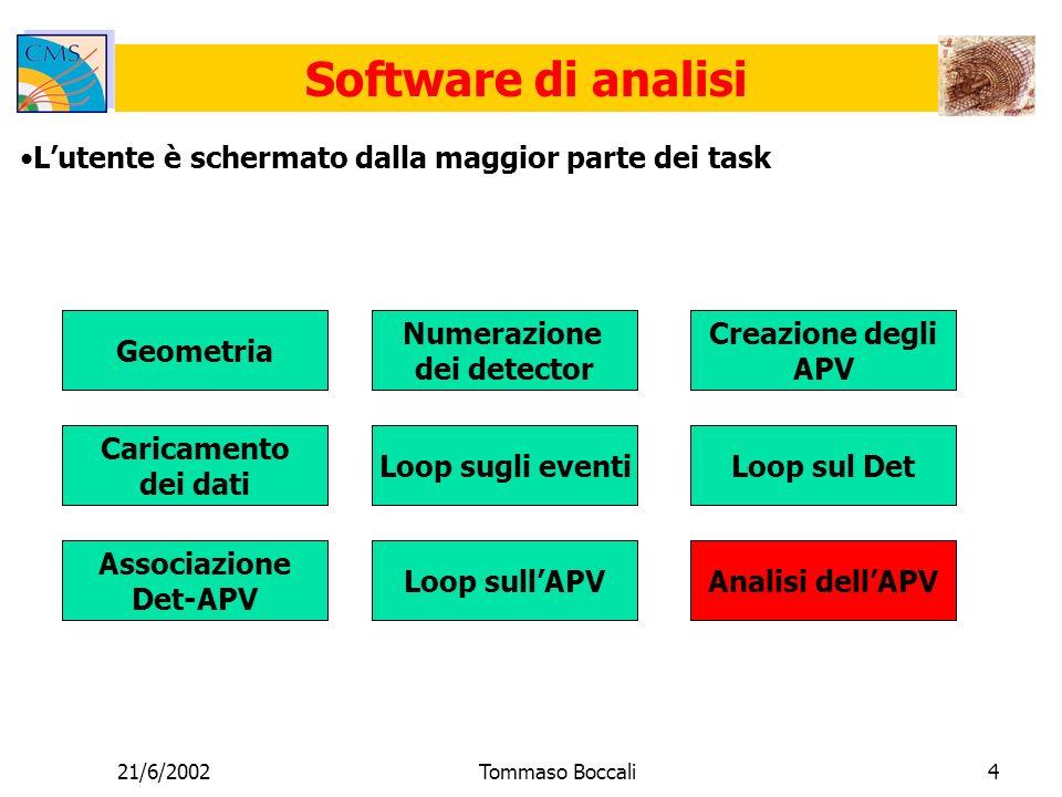 21/6/2002Tommaso Boccali4 Software di analisi Lutente è schermato dalla maggior parte dei task Geometria Numerazione dei detector Creazione degli APV Caricamento dei dati Associazione Det-APV Loop sugli eventiLoop sul Det Loop sullAPVAnalisi dellAPV