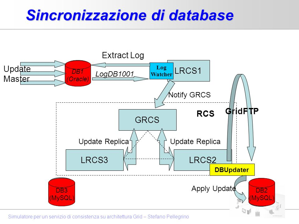 Simulatore per un servizio di consistenza su architettura Grid – Stefano Pellegrino Sincronizzazione di database DB1 (Oracle) LRCS1 LogDB1001 GRCS LRC