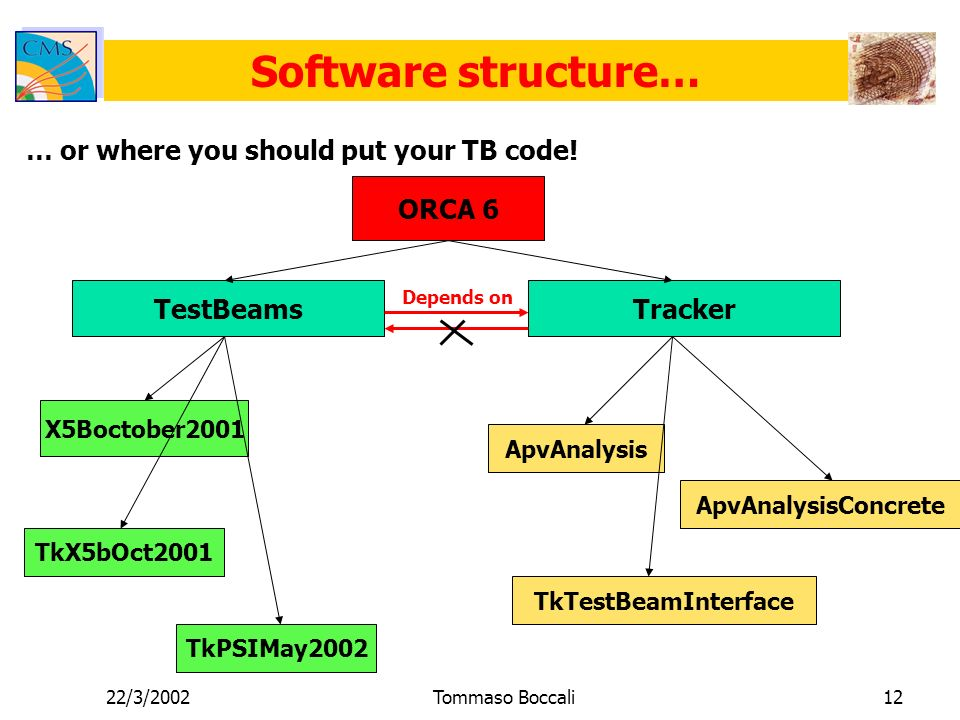 22/3/2002Tommaso Boccali12 Software structure… … or where you should put your TB code.