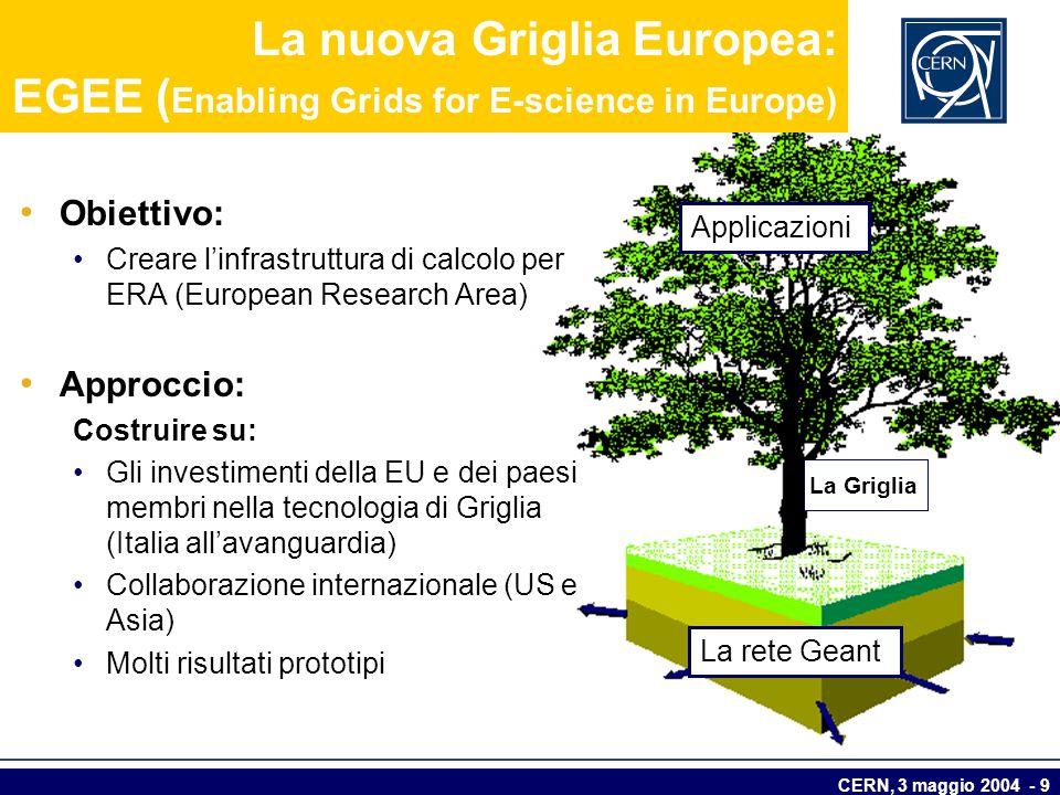CERN, 3 maggio 2004 - 9 La nuova Griglia Europea: EGEE ( Enabling Grids for E-science in Europe) Applicazioni La rete Geant La Griglia Obiettivo: Crea