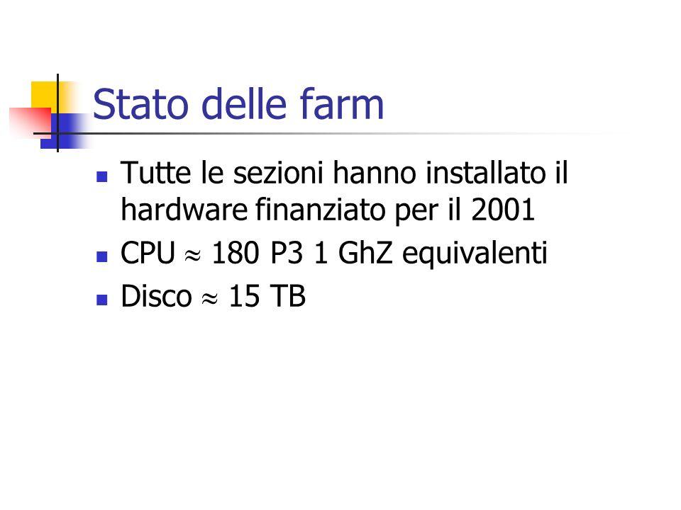 Stato delle farm Tutte le sezioni hanno installato il hardware finanziato per il 2001 CPU 180 P3 1 GhZ equivalenti Disco 15 TB
