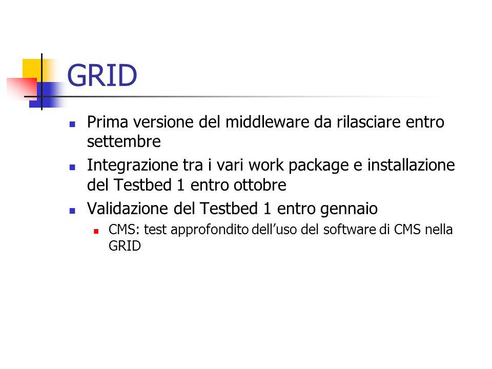GRID Prima versione del middleware da rilasciare entro settembre Integrazione tra i vari work package e installazione del Testbed 1 entro ottobre Validazione del Testbed 1 entro gennaio CMS: test approfondito delluso del software di CMS nella GRID