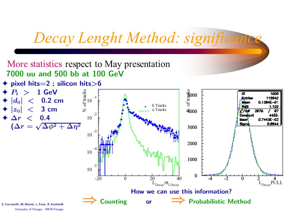 Decay Lenght Method: significance More statistics respect to May presentation