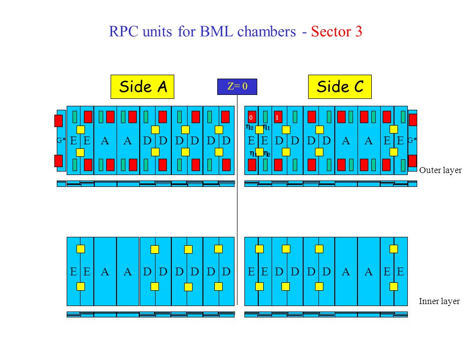 RPC units for BML chambers - Sector 5 Outer layer Inner layer AA D D D D G* AEEA D D D D EEEEEE AEEA D D D DAEEA D D D DEEEE Z= 0 Side ASide C It is like sector 3