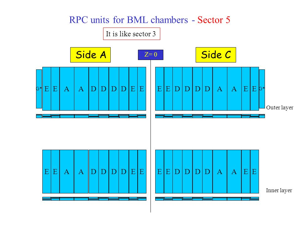 RPC units for BML chambers - Sector 7 Outer layer Inner layer AEEDA D D D D G* AEEDA D D D D AEEDA D D D DAEEDA D D D D Z= 0 Side ASide C It is like sector 1