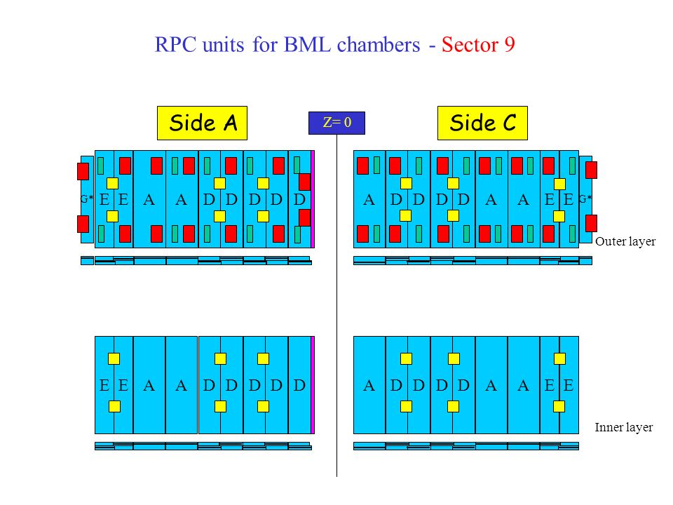 RPC units for BML chambers - Sectors 11 Outer layer Inner layer AEEA D D D D G* AEEA DD D DAA AEEA D D D DAEEA D D D D A A Z= 0 Side ASide C It is like sector 9