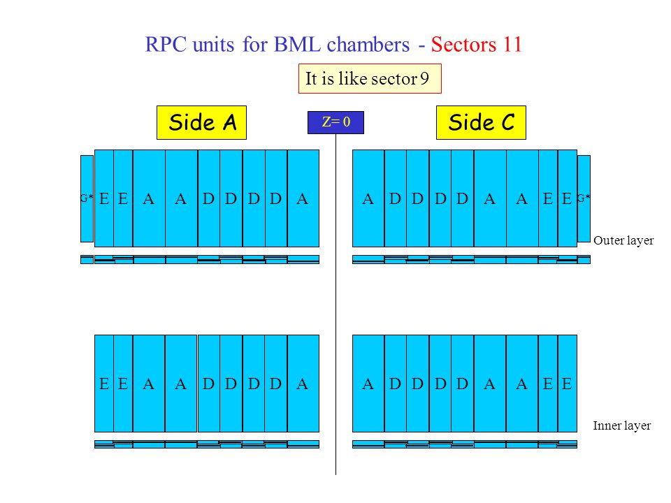 RPC units for BML chambers - Sector 13 Outer layer Inner layer A D D G* EEA D D D D D DEEEE D D EEA D D D DEEA D D D D EE D D Lift Z= 0 Side ASide C RO HV 01 2 3 4 5