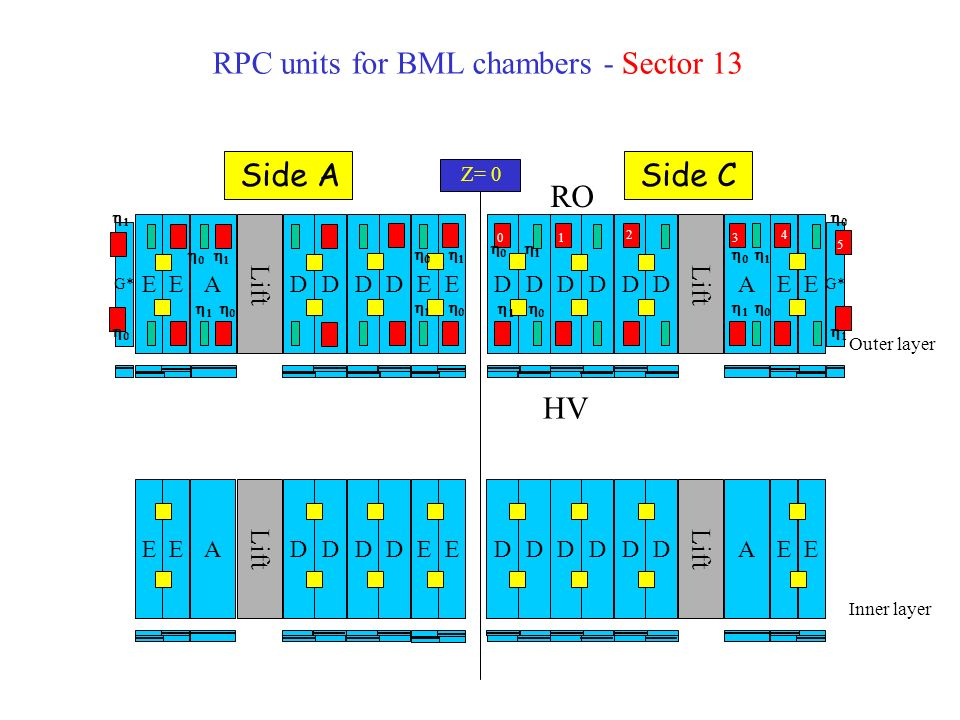RPC units for BML chambers - Sectors 15 Outer layer Inner layer AEEA D D D D G* AEEA DD D DAA AEEA D D D DAEEA D D D D A A Z= 0 Side ASide C It is like sector 11