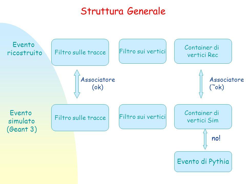 Struttura Generale Filtro sulle tracce Filtro sui vertici Container di vertici Rec Filtro sulle tracce Filtro sui vertici Container di vertici Sim Associatore (ok) Associatore (˜ok) Evento ricostruito Evento simulato (Geant 3) Evento di Pythia no!