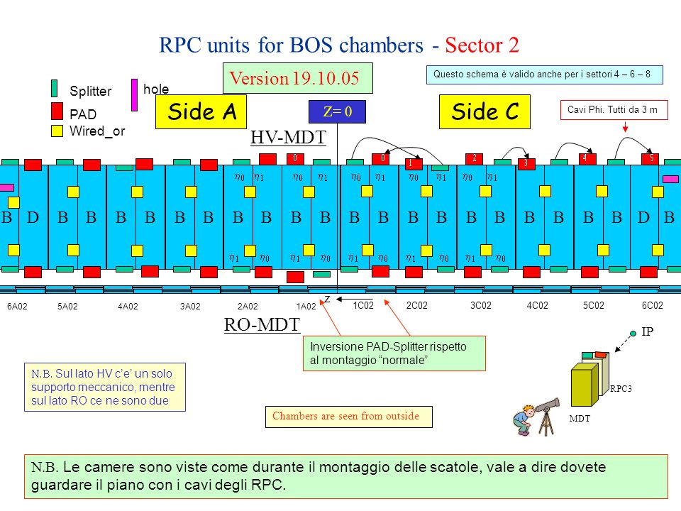 RPC units for BOS chambers - Sector 4 BBBBBBBBBBBDBBBBBBBBBBBD Z= 0 Side ASide C It is like sector 2