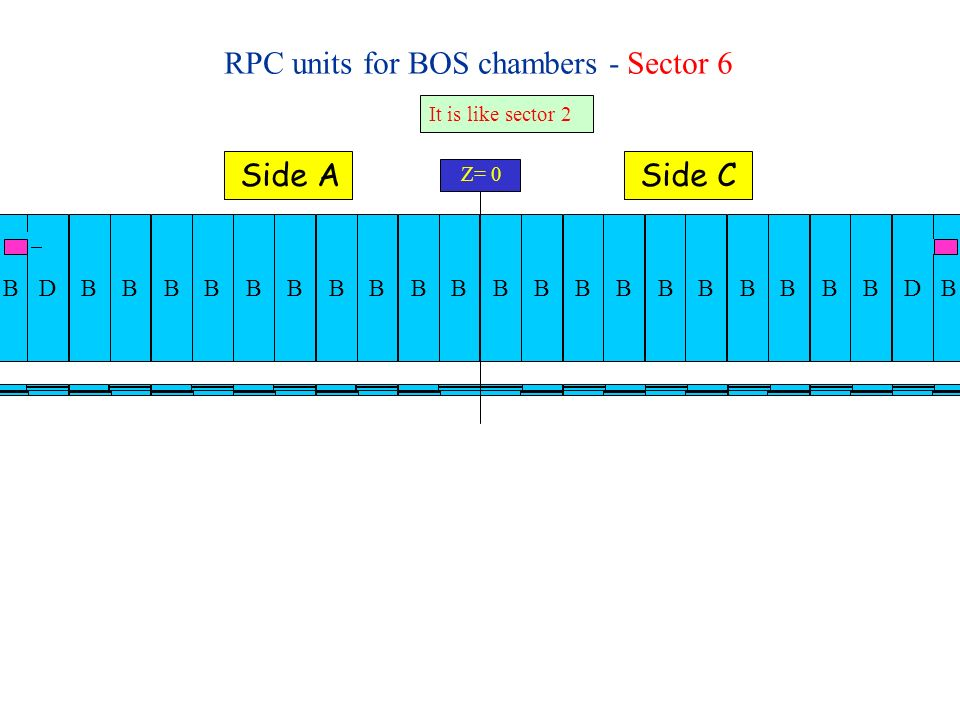 RPC units for BOS chambers - Sector 8 Z= 0 Side ASide C BBBBBBBBBDBBBBBBBBBDEEEE It is like sector 2