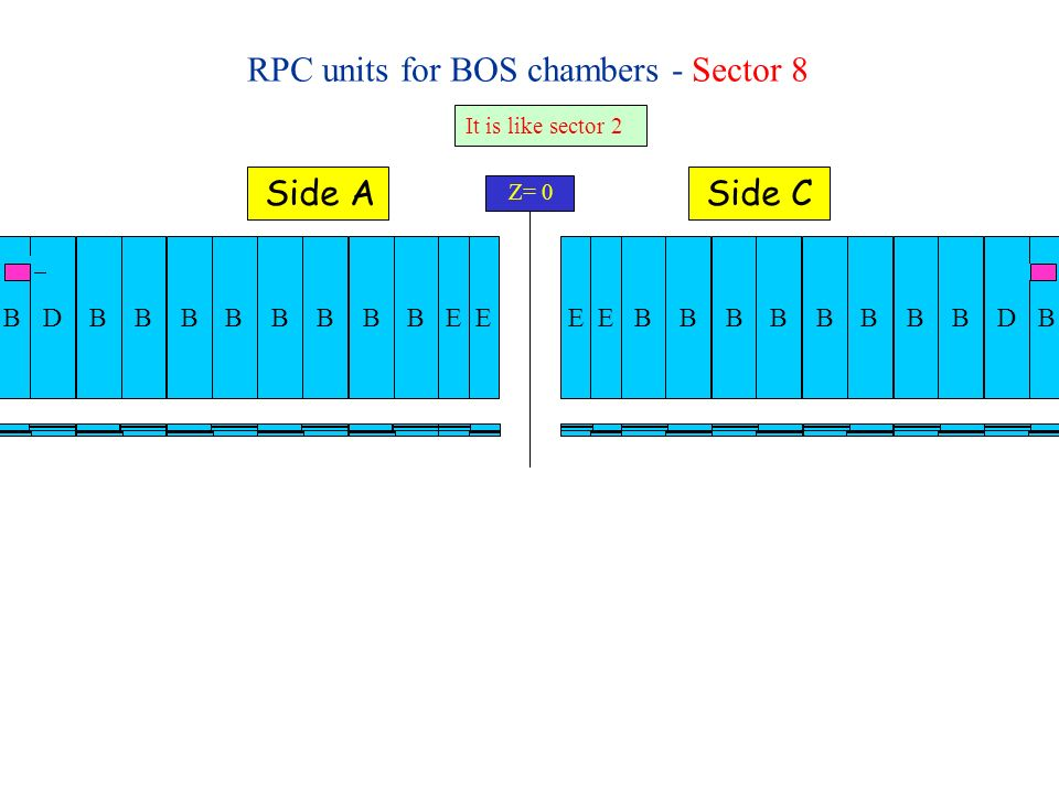 RPC units for BOS chambers - Sector 10 Z= 0 Side ASide C BBBBBBBBBBBDBB BB BBBBBBBD Problem to tilt the box PAD Splitter Wired_or hole Once we put the cables, we could have problems to tilt the box 6A10 5A10 4A10 3A10 2A10 1A10 1C10 2C10 3C10 4C10 5C10 6C10 HV-MDT RO-MDT Le camere sono viste come durante il montaggio delle scatole, vale a dire dovete guardare il piano con i cavi degli RPC.