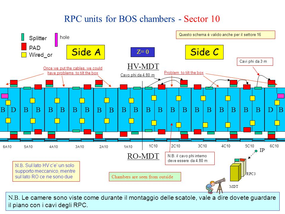 RPC units for BOS chambers - Sector 10 Z= 0 Side ASide C BBBBBBBBBBBDBB BB BBBBBBBD Problem to tilt the box PAD Splitter Wired_or hole Once we put the