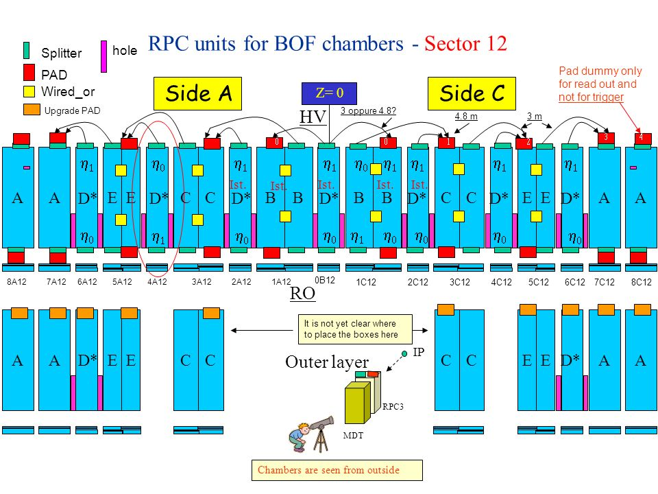 RPC units for BOF chambers - Sector 12 Z= 0 Side ASide C BBCCEEBBCCEE D* AA AACCEECCEE AA AA Outer layer Upgrade PAD PAD Splitter Wired_or hole It is not yet clear where to place the boxes here RO HV Chambers are seen from outside 1C12 2C12 3C12 4C12 5C12 6C12 7C12 8C12 8A12 7A12 6A12 5A12 4A12 3A12 2A12 1A12 0B12 Pad dummy only for read out and not for trigger IP RPC3 MDT Ist.
