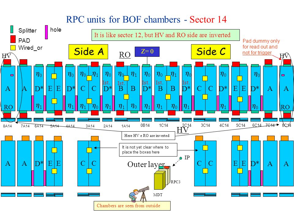 RPC units for BOF chambers - Sector 14 Z= 0 Side ASide C BBCC EE BBCCEE D* AA AA CCEECCEE AA AA Outer layer It is like sector 12, but HV and RO side are inverted HV RO HV Here HV e RO are inverted HV Chambers are seen from outside PAD Splitter Wired_or hole It is not yet clear where to place the boxes here 1C14 2C14 3C14 4C14 5C14 6C14 7C14 8C14 8A14 7A14 6A14 5A14 4A14 3A14 2A14 1A14 0B14 RO IP RPC3 MDT Ist.