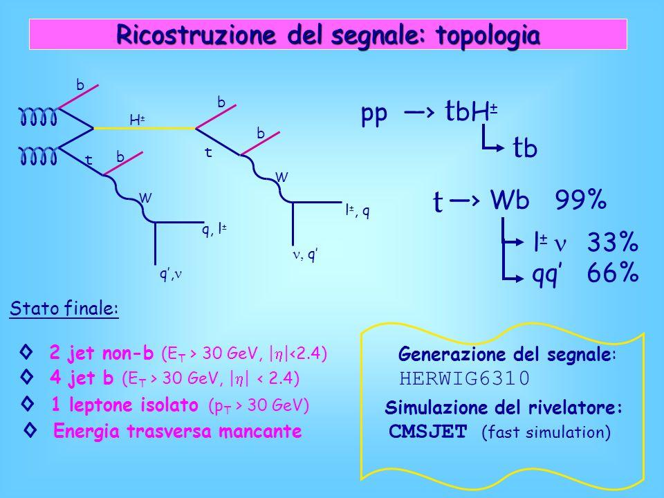 b t H±H± b t b b W W q, l ± q, l ±, q q Ricostruzione del segnale: topologia pp t bH ± tbtb t Wb 99% l ± 33% qq 66% Energia trasversa mancante Stato finale: 2 jet non-b (E T > 30 GeV, | |<2.4) 4 jet b (E T > 30 GeV, | | < 2.4) 1 leptone isolato (p T > 30 GeV) Generazione del segnale: HERWIG6310 Simulazione del rivelatore: CMSJET (fast simulation)