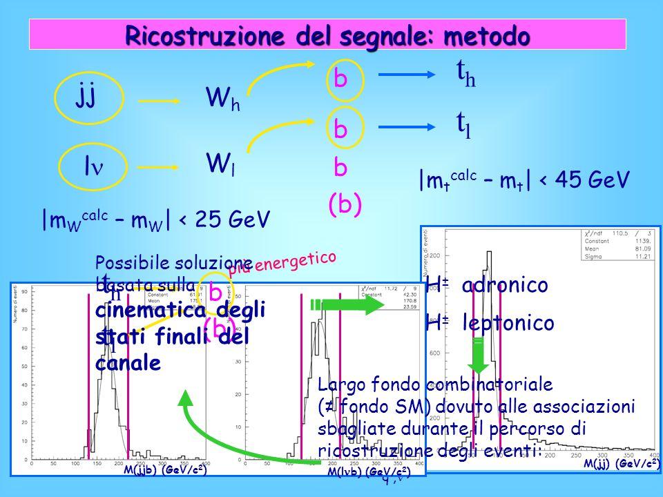 Ricostruzione del segnale: metodo jj WhWh l WlWl b b b |m W calc – m W | < 25 GeV thth tltl |m t calc – m t | < 45 GeV (b) b t H±H± b t b b W W q, l ± q, l ±, q q M(jj) (GeV/c 2 ) M(l b) (GeV/c 2 ) M(jjb) (GeV/c 2 ) thth tltl b (b) più energetico H ± adronico H ± leptonico Largo fondo combinatoriale ( fondo SM) dovuto alle associazioni sbagliate durante il percorso di ricostruzione degli eventi: Possibile soluzione basata sulla cinematica degli stati finali del canale