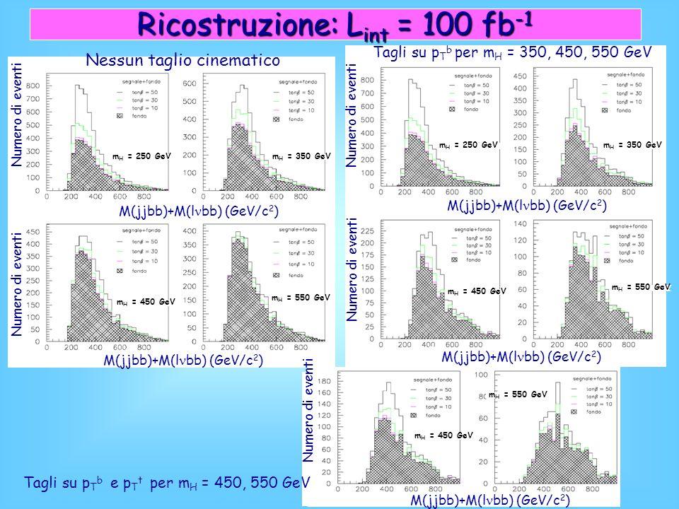 Ricostruzione: L int = 100 fb -1 M(jjbb)+M(l bb) (GeV/c 2 ) Numero di eventi Nessun taglio cinematico m H = 350 GeV m H = 450 GeV m H = 250 GeV m H = 550 GeV M(jjbb)+M(l bb) (GeV/c 2 ) Numero di eventi Tagli su p T b per m H = 350, 450, 550 GeV m H = 350 GeV m H = 450 GeV m H = 250 GeV m H = 550 GeV M(jjbb)+M(l bb) (GeV/c 2 ) Numero di eventi m H = 450 GeV m H = 550 GeV Tagli su p T b e p T t per m H = 450, 550 GeV