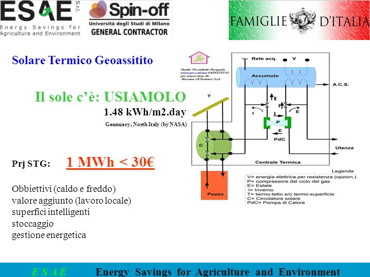 E S A E Energy Savings for Agriculture and Environment COgenerazione GEotermicamente Assistita Tecnologie per gestire al meglio sfasamenti tra produzioni e impieghi 100 kWh di energia primaria (es.