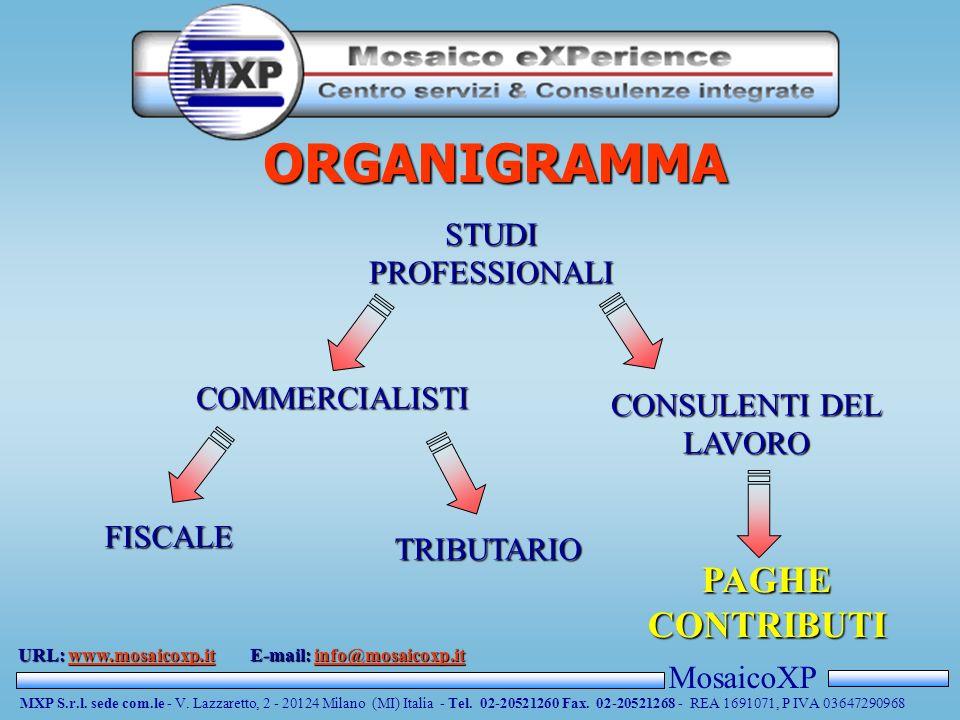 MosaicoXP MXP S.r.l. sede com.le - V. Lazzaretto, 2 - 20124 Milano (MI) Italia - Tel. 02-20521260 Fax. 02-20521268 - REA 1691071, P IVA 03647290968 UR