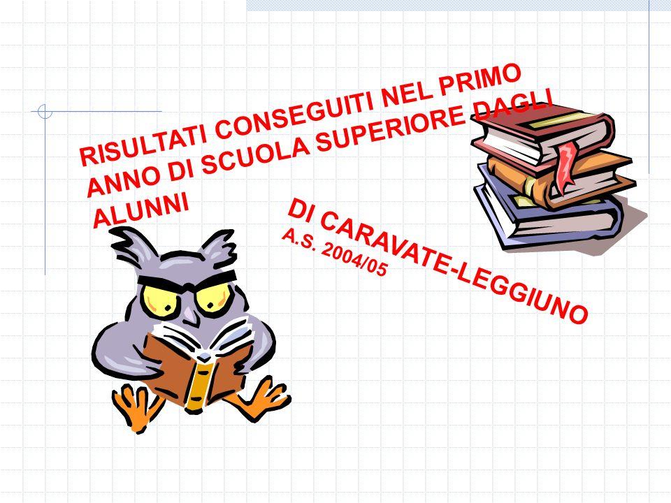 RISULTATI CONSEGUITI NEL PRIMO ANNO DI SCUOLA SUPERIORE DAGLI ALUNNI DI CARAVATE-LEGGIUNO A.S.