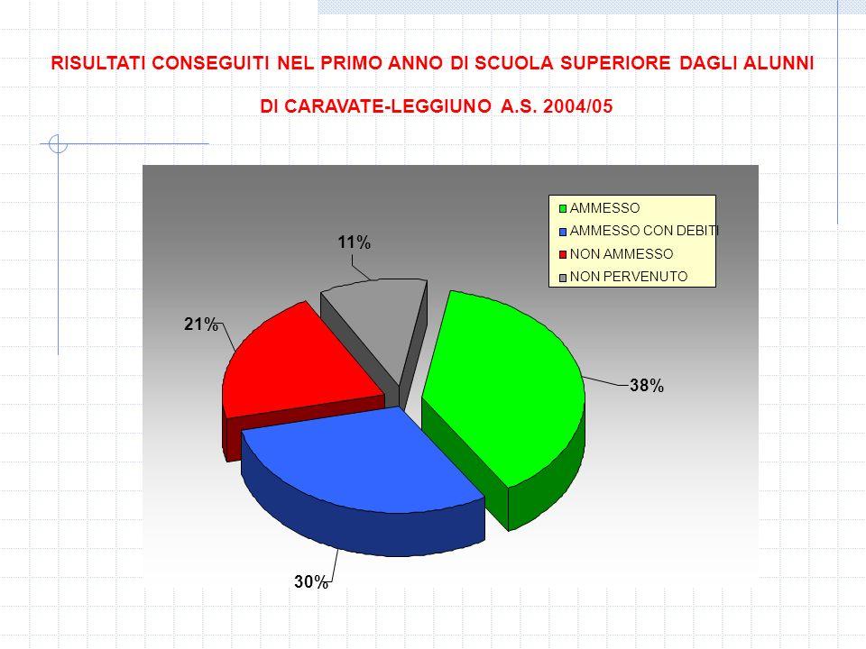 AMMESSO AMMESSO CON DEBITI NON AMMESSO NON PERVENUTO 17% 0% 37% 46% RISULTATI ALUNNI CARAVATE IN PRIMA SUPERIORE A.