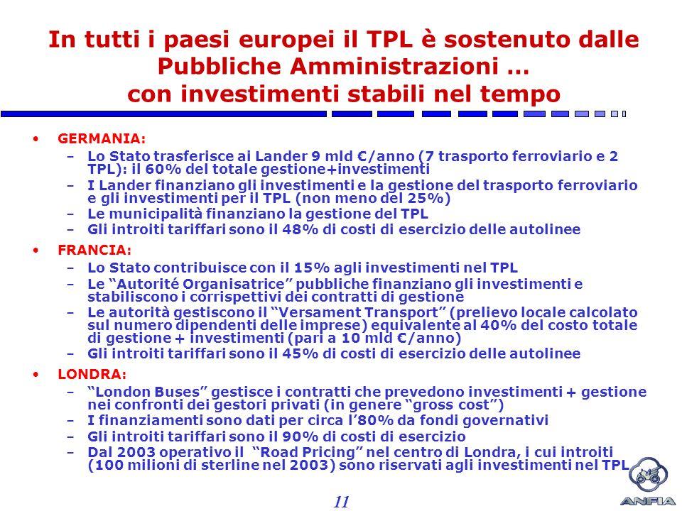 11 In tutti i paesi europei il TPL è sostenuto dalle Pubbliche Amministrazioni … con investimenti stabili nel tempo GERMANIA: –Lo Stato trasferisce ai Lander 9 mld /anno (7 trasporto ferroviario e 2 TPL): il 60% del totale gestione+investimenti –I Lander finanziano gli investimenti e la gestione del trasporto ferroviario e gli investimenti per il TPL (non meno del 25%) –Le municipalità finanziano la gestione del TPL –Gli introiti tariffari sono il 48% di costi di esercizio delle autolinee FRANCIA: –Lo Stato contribuisce con il 15% agli investimenti nel TPL –Le Autorité Organisatrice pubbliche finanziano gli investimenti e stabiliscono i corrispettivi dei contratti di gestione –Le autorità gestiscono il Versament Transport (prelievo locale calcolato sul numero dipendenti delle imprese) equivalente al 40% del costo totale di gestione + investimenti (pari a 10 mld /anno) –Gli introiti tariffari sono il 45% di costi di esercizio delle autolinee LONDRA: –London Buses gestisce i contratti che prevedono investimenti + gestione nei confronti dei gestori privati (in genere gross cost) –I finanziamenti sono dati per circa l80% da fondi governativi –Gli introiti tariffari sono il 90% di costi di esercizio –Dal 2003 operativo il Road Pricing nel centro di Londra, i cui introiti (100 milioni di sterline nel 2003) sono riservati agli investimenti nel TPL